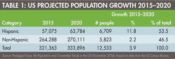 hispanic-population-growth-1506PETmarket_tab1.jpg