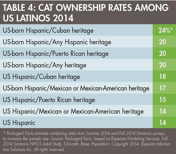 latino-cat-ownership-1506PETmarket_tab4.jpg