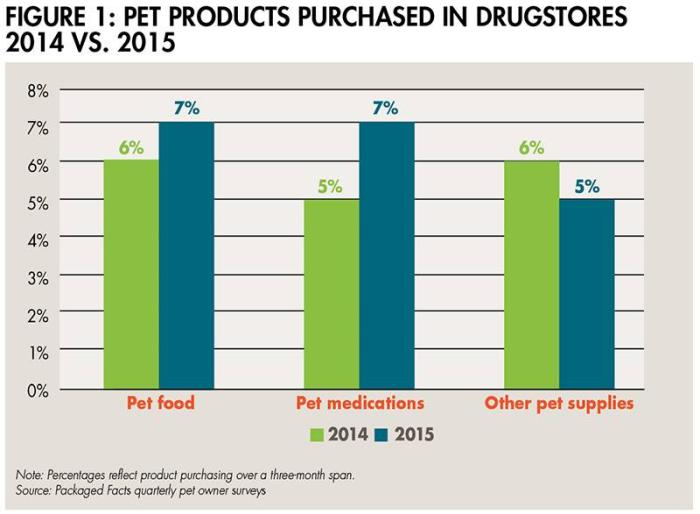 Pet-products-drugstores-1507PETmarket_fig1.jpg