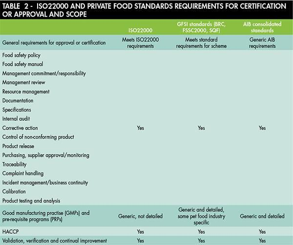 The role of third-party food safety standards in pet food supply ...