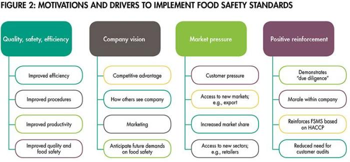 implementing-food-safety-standards-1507PETsafety_fig2.jpg