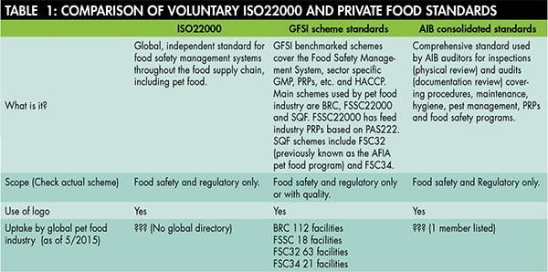 voluntary-private-food-standards-1507PETsafety_tab1alt.jpg