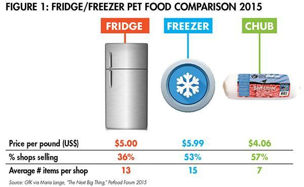 fridge-freezer-pet-food-1508PETtrends_fig1.jpg