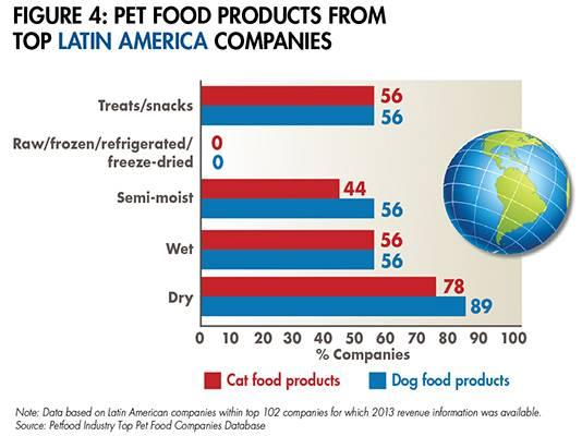 latin-america-pet-food-1508PETtopcos_fig4.jpg