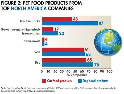 north-america-pet-food-1508PETtopcos_fig2.jpg