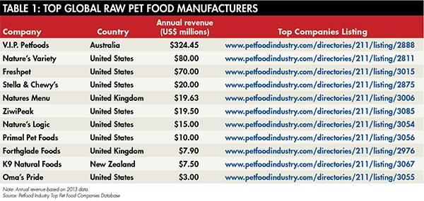 raw-pet-food-manufacturers-1508PETtopcos_tab1.jpg