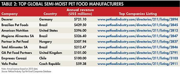 semi-moist-pet-food-1508PETtopcos_tab2.jpg