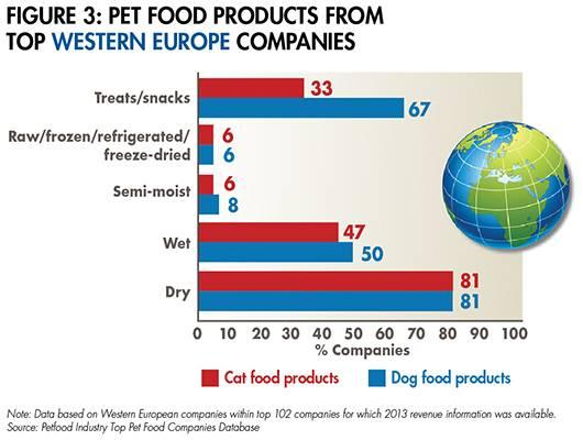 western europe pet food industry Food retailing in europe has become much like that in the united states, where supermarket chains dominate the retail food industry one of the driving forces in food retailing in europe has been the discounters, who adamantly refuse to stock anything in reusable packaging.