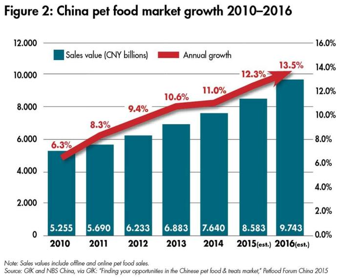 Growth In The Natural Dog Food Industry