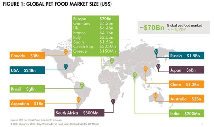 size of dog food market 1 food total is based on pfi research consultant davenport co, packaged facts us market outlook 2017-2018, petfoodindustrycom 2017 industry report, and euromonitor international pet care in the us plus new information generated by the us bureau of labor statistics (us bls) 2.