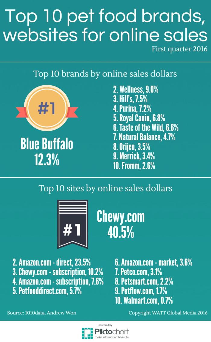 Infographic top 10 pet food brands websites for online for Best online sale sites