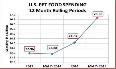 pet-food-spending1.jpg