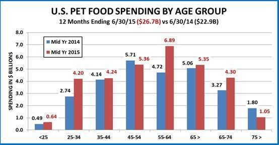 pet-food-spending2.jpg
