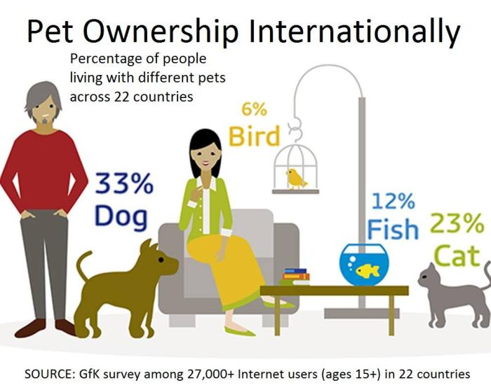 Pet-Ownership-Infographic