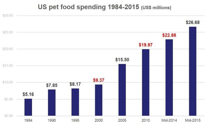 US-pet-food-spending-1984