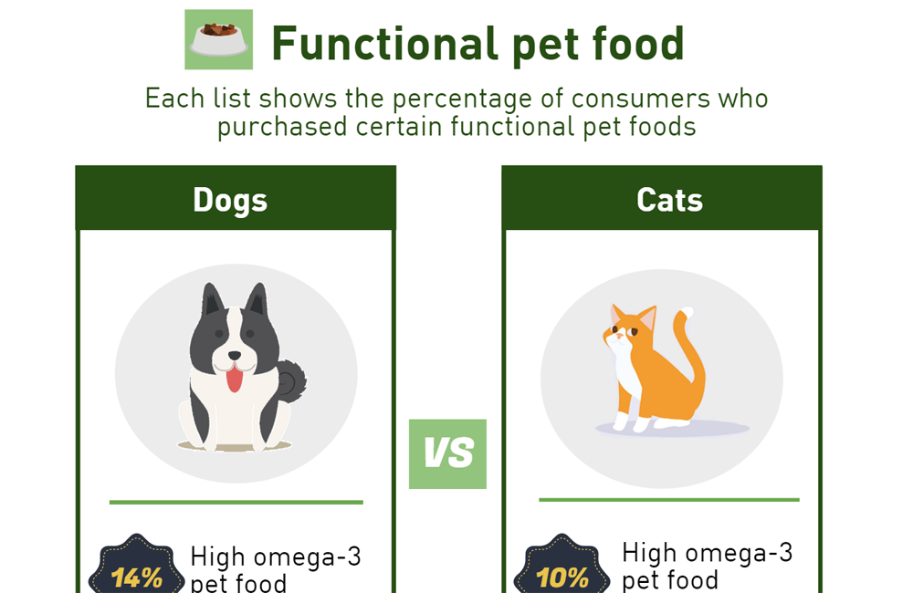 Functional-dog-cat-food-and-pet-treat-trends-crop