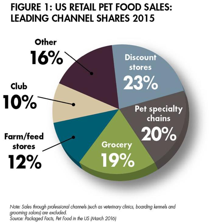 The success of large pet store chains | PetfoodIndustry com