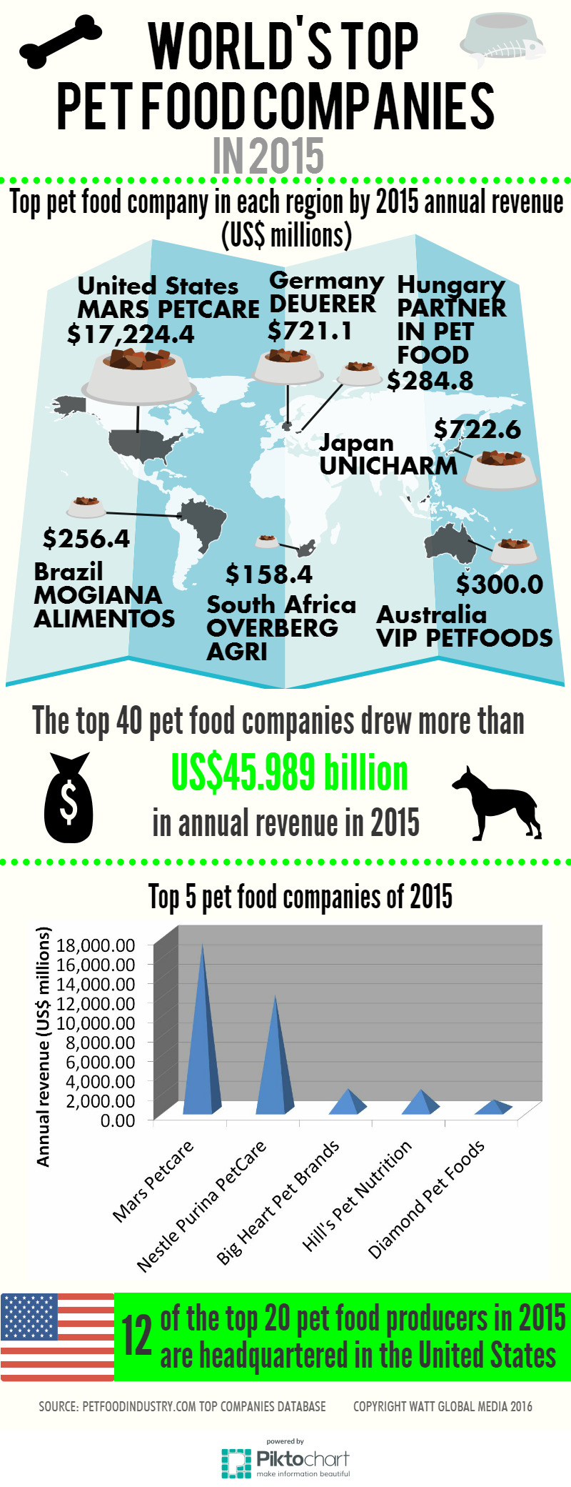 INFOGRAPHIC: World's top pet food companies in 2015
