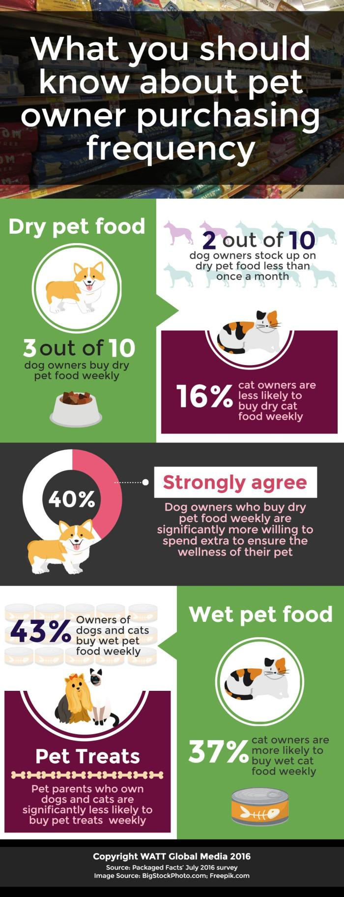 Infographic: Must-know data about cat, dog food buying