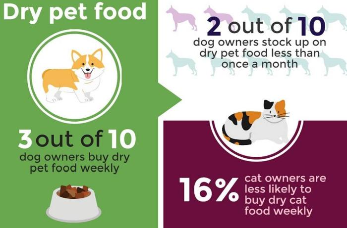 Cat, dog food purchasing statistics revealed_MAIN ARTICLE IMAGE