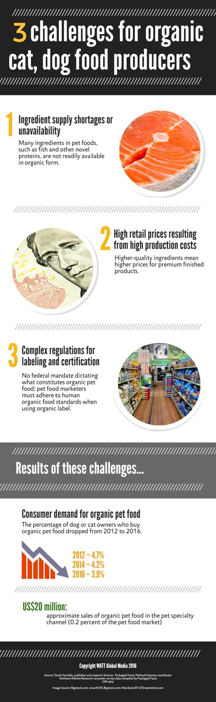 Infographic: 3 challenges for organic cat, dog food producers
