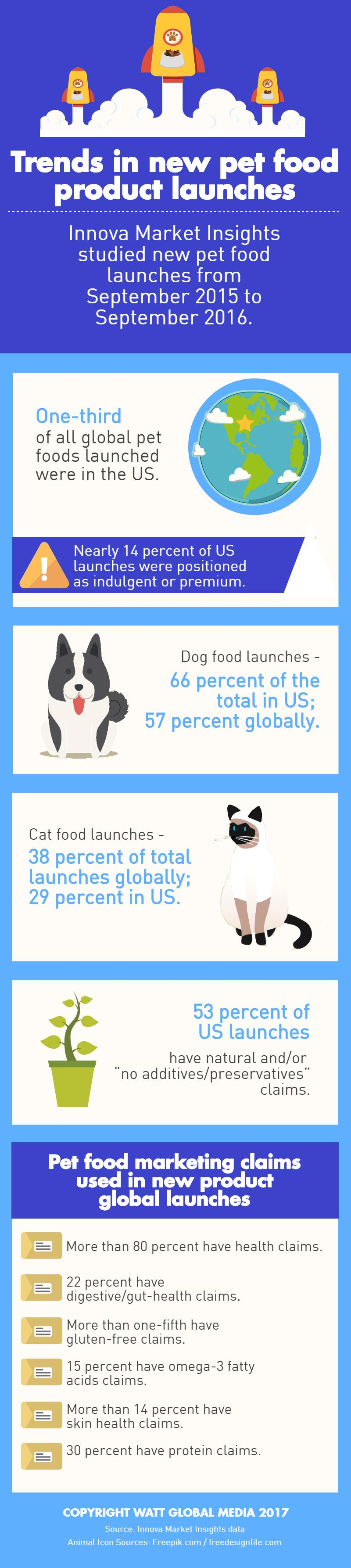Trends_in_new_pet_food_INFOGRAPHIC_v3