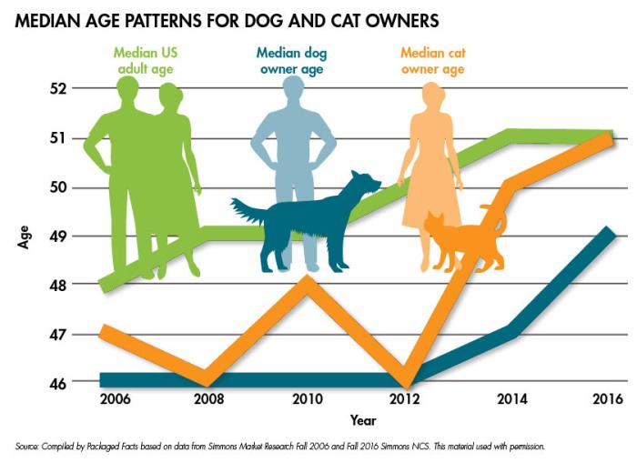 State of the Industry: Natural and Organic Pet Food in the U.S.