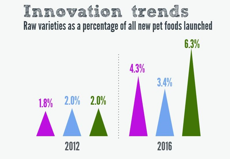 Raw_pet_food_positioned_for_market_growth_main_article_image