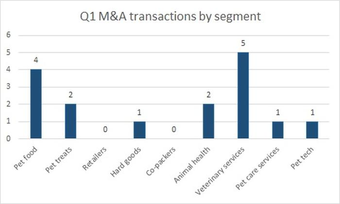 transactions-by-segment