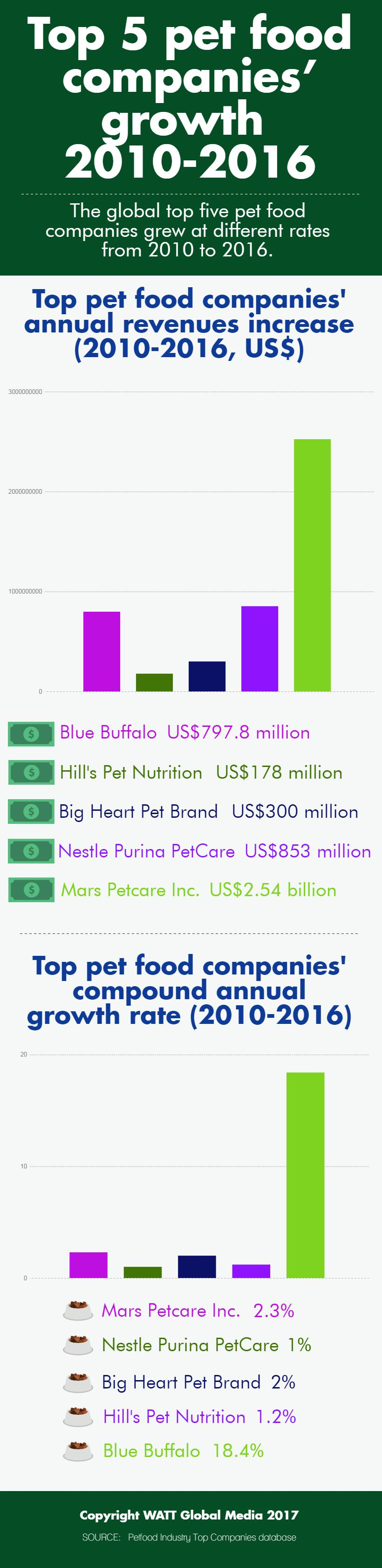 Infographic: top 5 pet food companies' growth 2010-2016