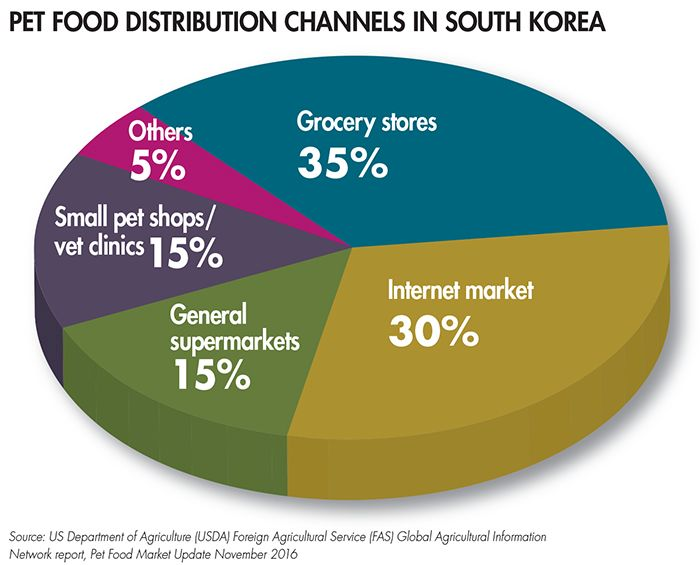 South Korean pet food brands fighting foreign competition