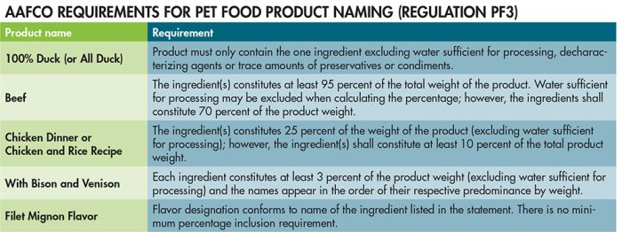 AAFCO-requirements-for-pet-food-product-naming