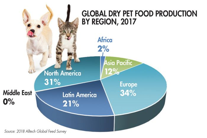 Replace: World pet meals gross sales, manufacturing grew in 2017