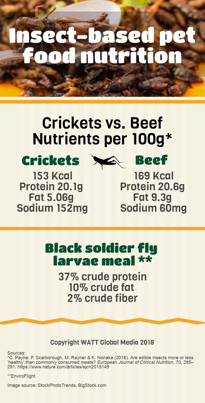 Insect_based_pet_food_nutrition_INFOGRAPHIC_v2.jpg