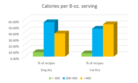 calories in dry dog food