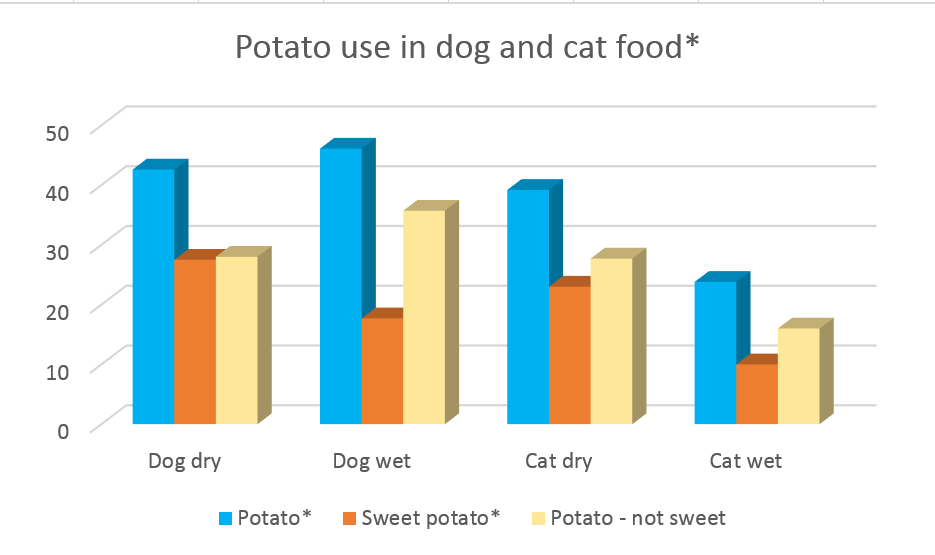 potato in dog and cat food