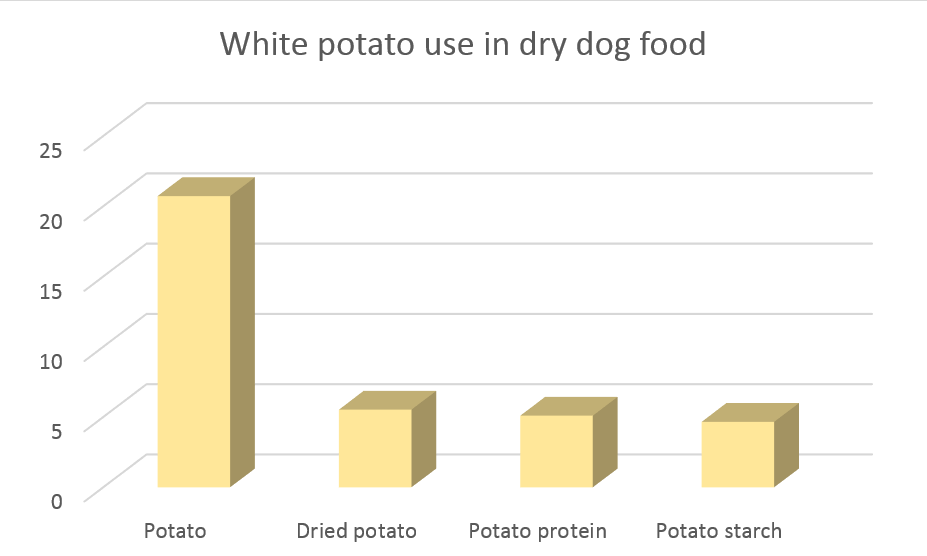 white potato dog food