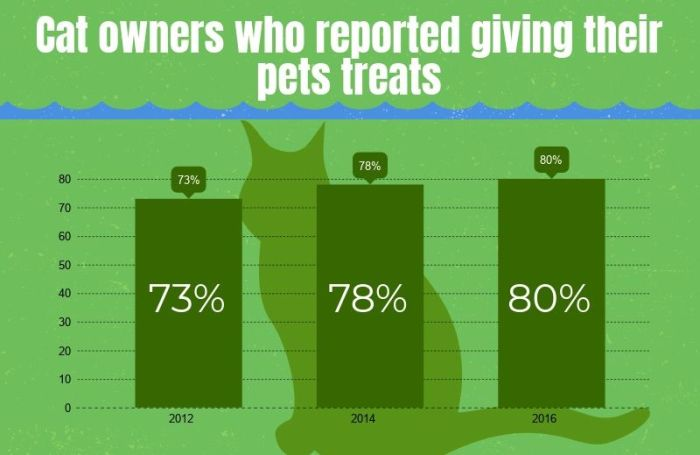Infographic: pet deal with use progress traits in US market