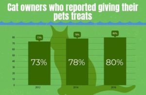 Pet_treat_use_growth_trends_in_US_market_INFOGRAPHIC_main-image.jpg