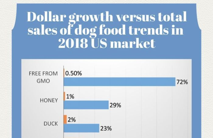 2-proven-5-growing-dog-food-trends-2018-MAIN-IMAGE.jpg