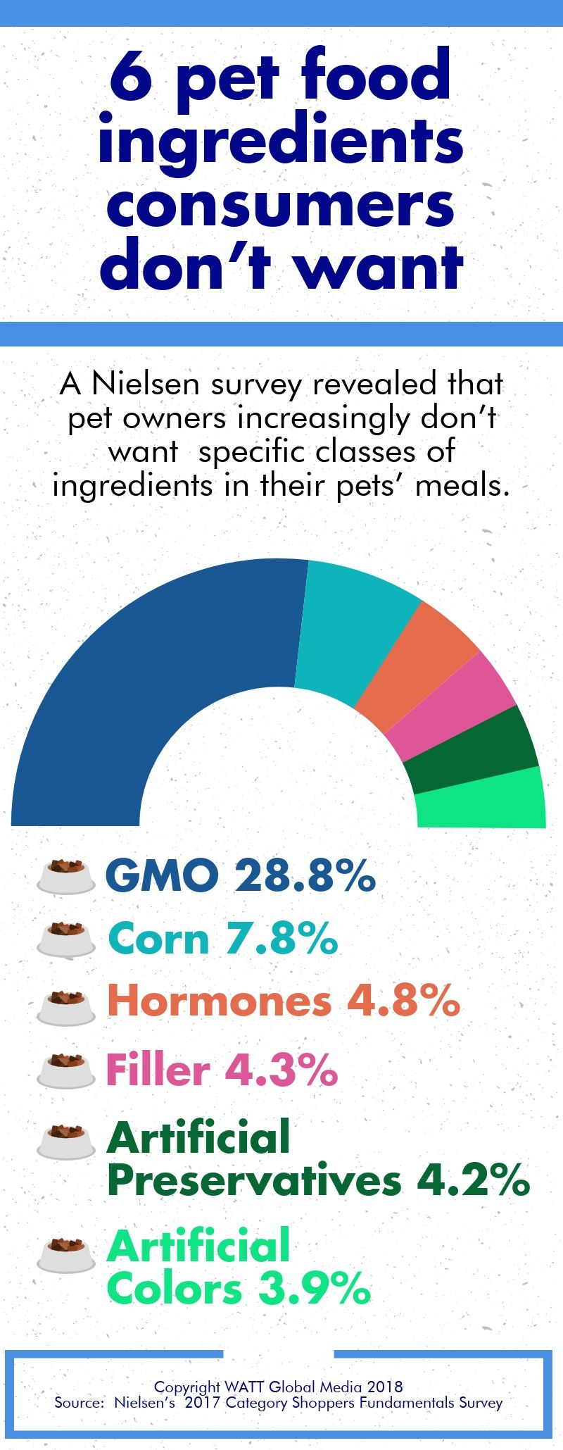 6-pet-food-ingredients-consumers-dont-want-INFOGRAPHIC.v2.jpg