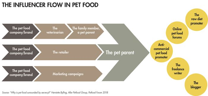 influencer flow in pet food