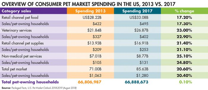New challenges for pet food sales growth | PetfoodIndustry com