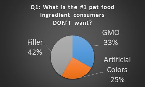 PFF_survey_ingredient_unwanted.jpg