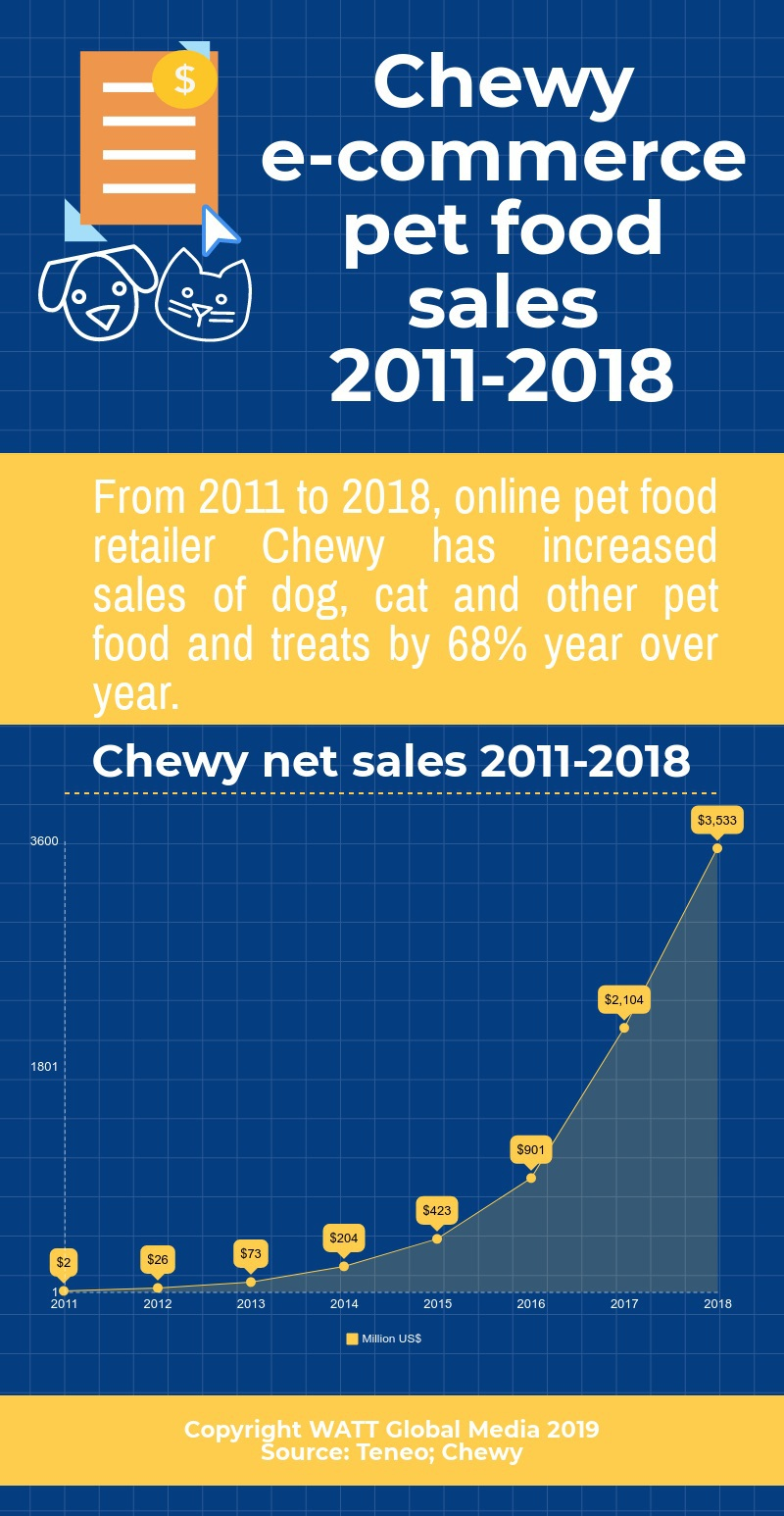 INFOGRAPHIC Chewy e-commerce pet food sales 2011-2018.jpg