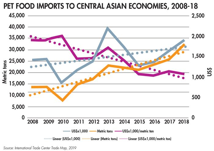 Pet food imports to Central Asian economies, 2008-18