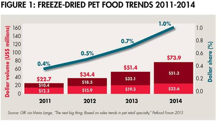 freeze dried pet food trend 1507PETfreeze fig1