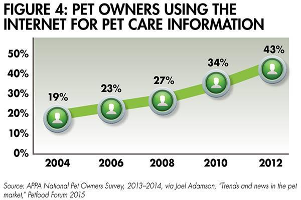 pet care internet 1508PETtrends fig4