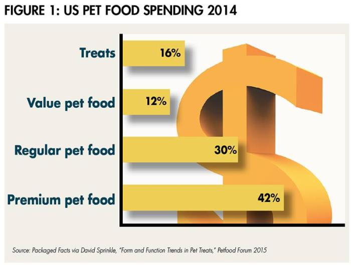 us pet food spending 1507PETtreats fig1