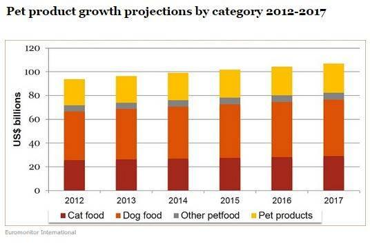 Pet product growth projections by category 2012-17